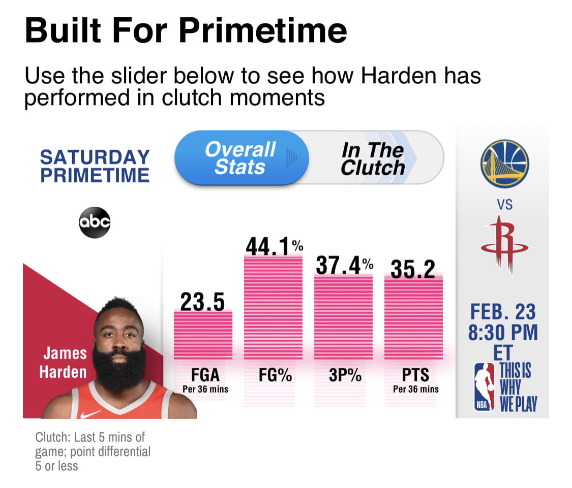 NBA Saturday Primetime 2019