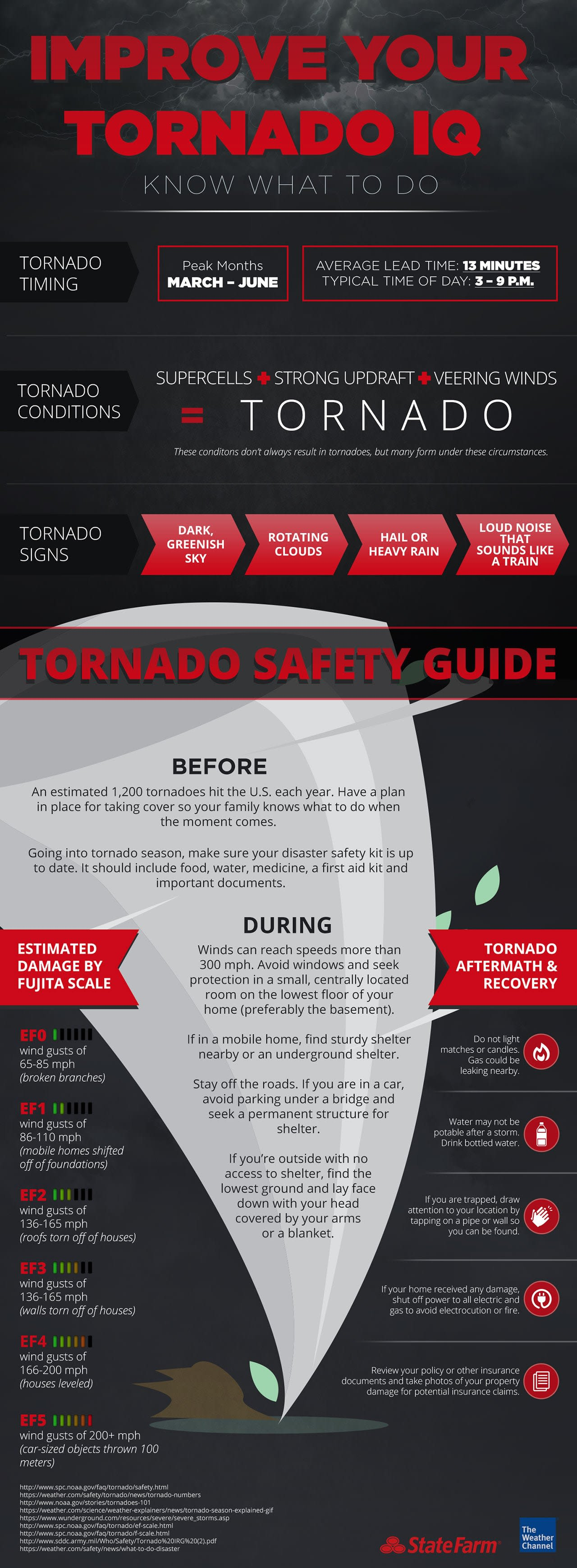 Weather Channel Tornado Infographic