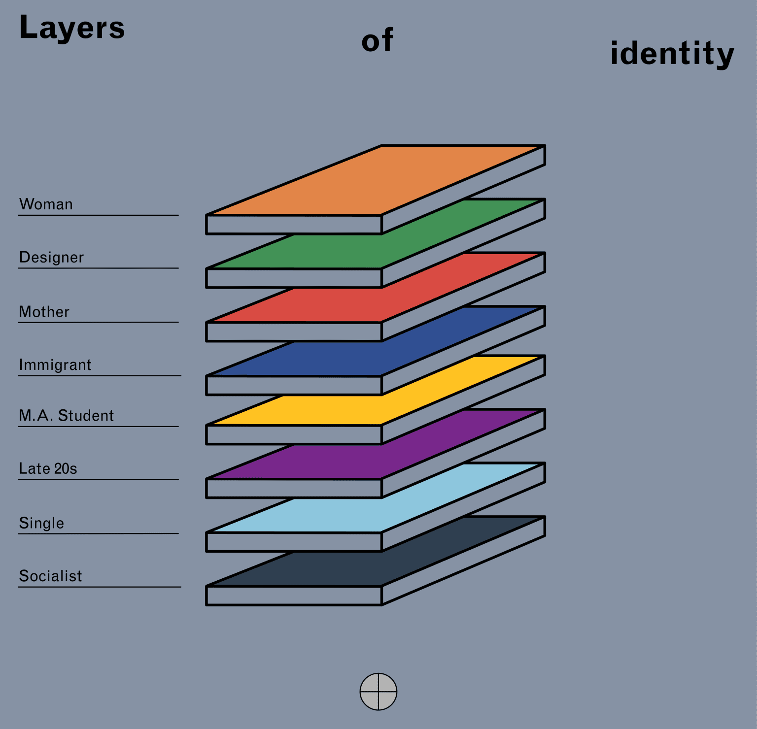 Tools of Introspection: Layers of Identity