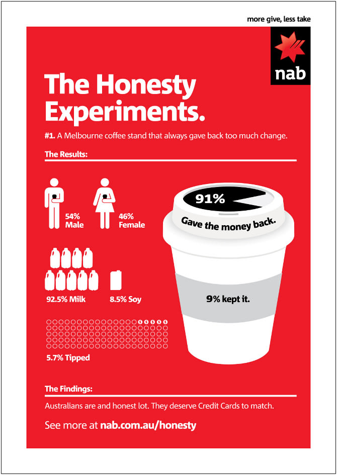 The Honesty Experiments