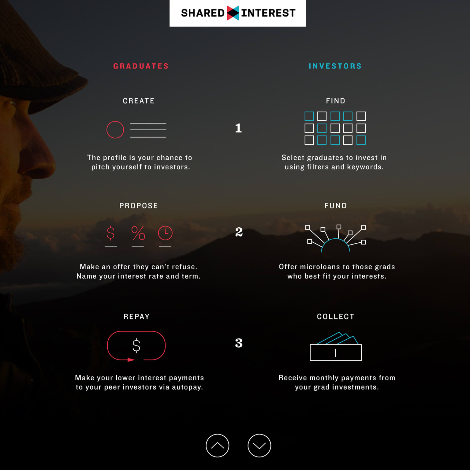 Shared Interest Launch Site