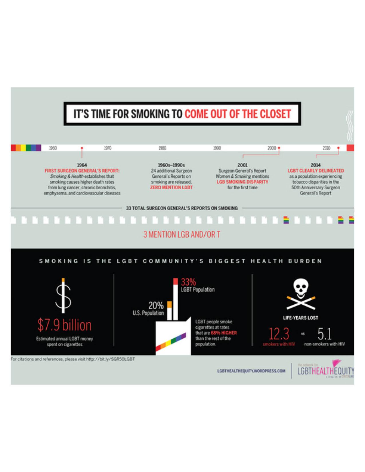 LGBT Cancer Network Infographic