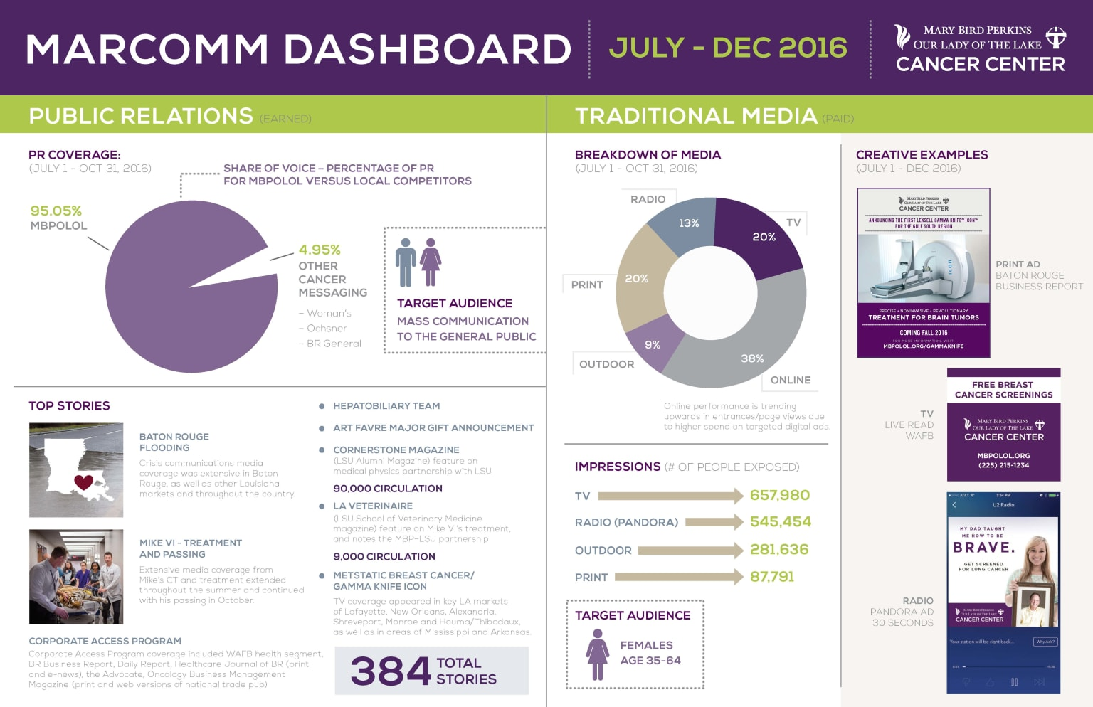 Reporting Dashboards for Marketing Department