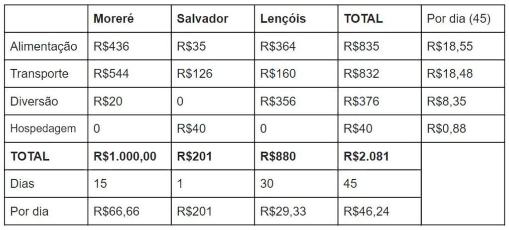 tabela de gastos na Bahia