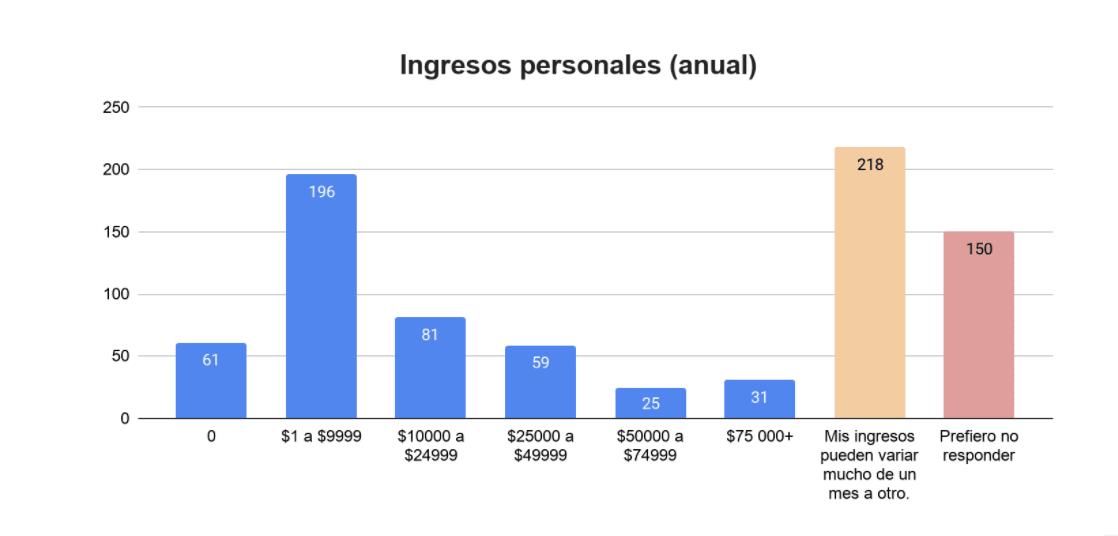 Encuesta Anual Worldpackers - Latin America - Ingresos Personales