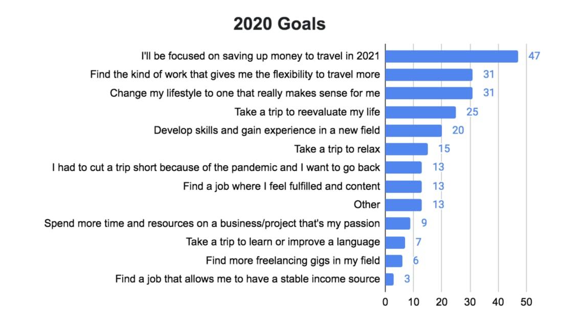 Pesquisa Anual Viagens Worldpackers - resto do mundo - objetivos 2020