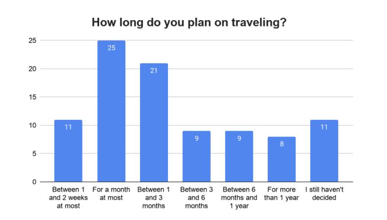 Pesquisa Anual Viagens Worldpackers - resto do mundo - duração da viagem