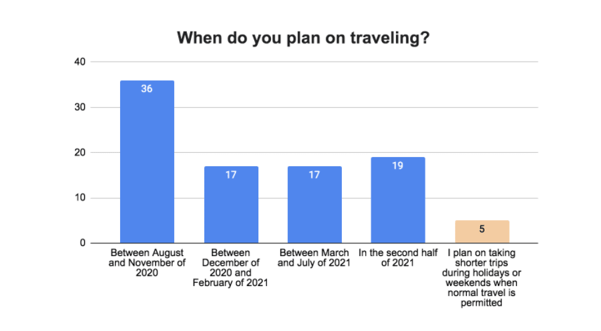 Worldpackers annual survey post-pandemic - travel dates