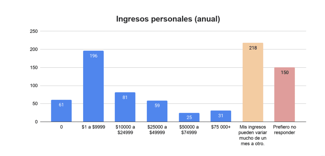 Worldpackers annual survey post-pandemic - Latin America - personal income