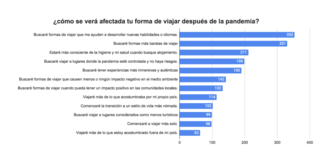 Worldpackers annual survey post-pandemic effects - Latin America