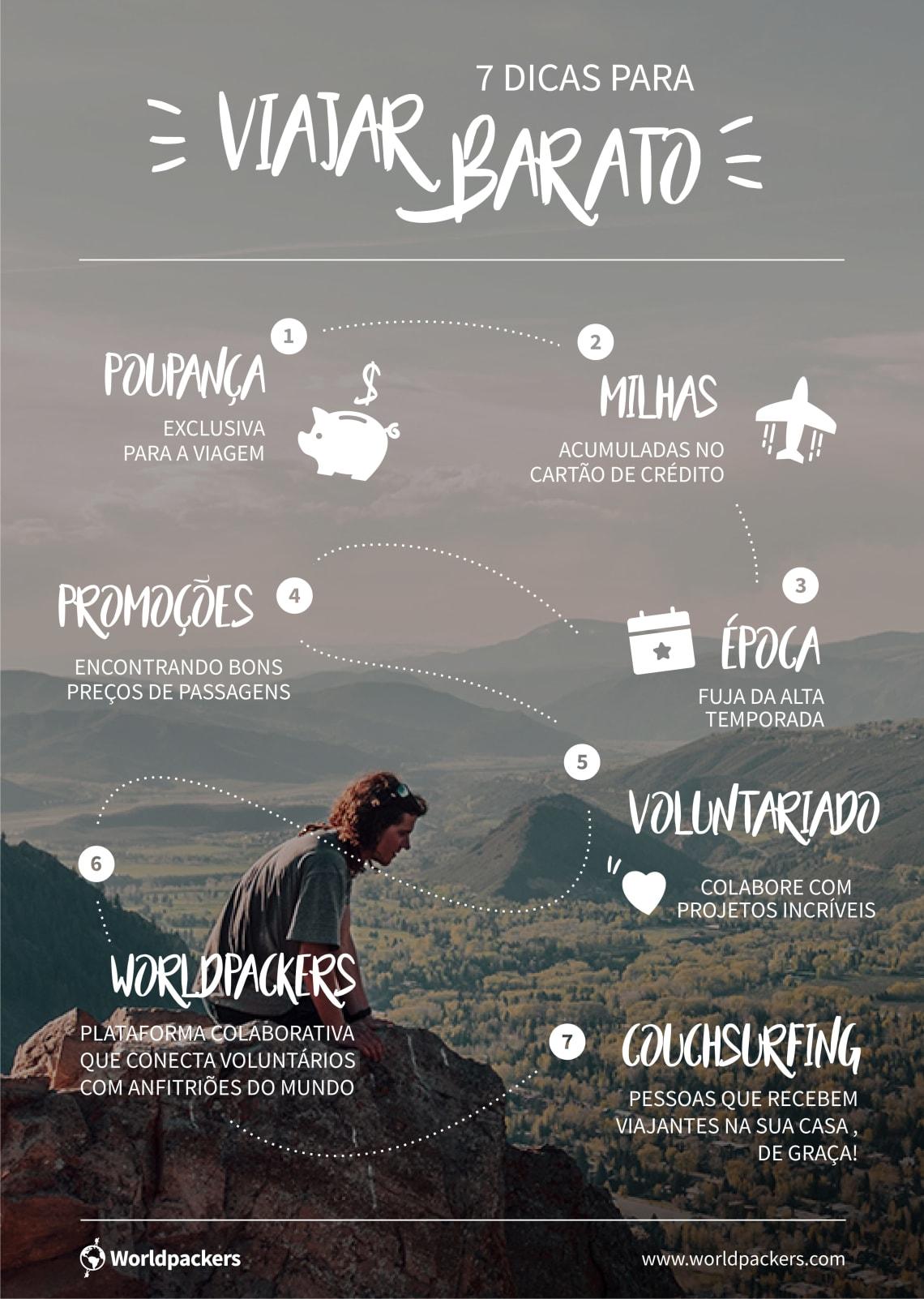 Infográfico - Dicas de como economizar dinheiro para viajar bastante - Worldpackers