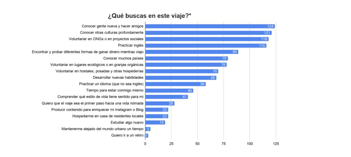 Pesquisa Anual Viagens Worldpackers - hispanofônicos - objetivos de viagem