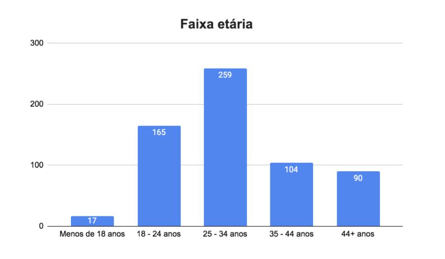 Pesquisa Anual Viagens Worldpackers - faixa etária brasileiros