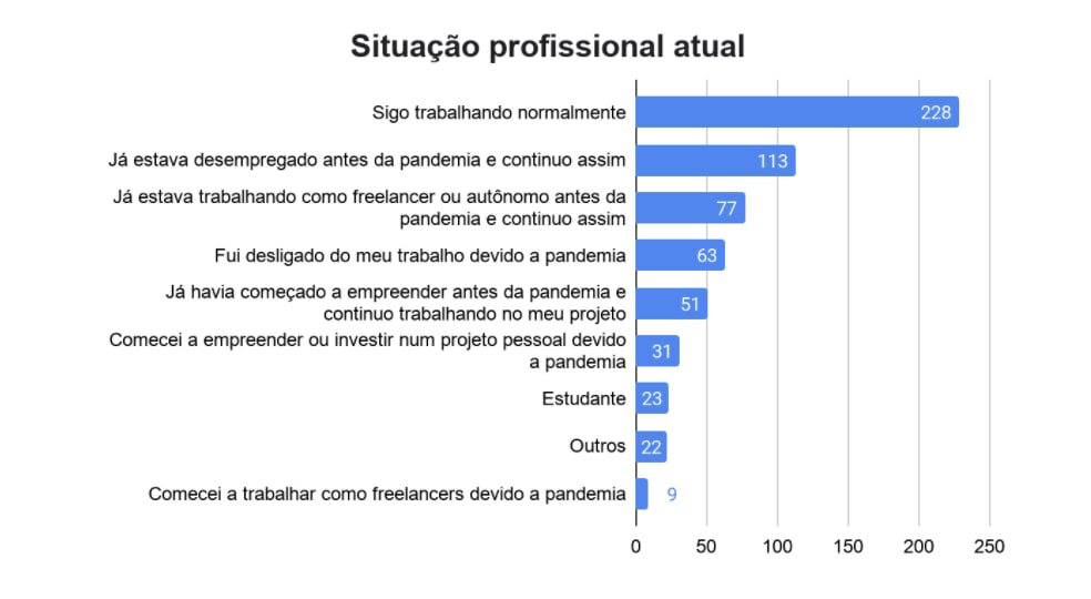 Worldpackers annual survey post-pandemic - Brazil - employment status