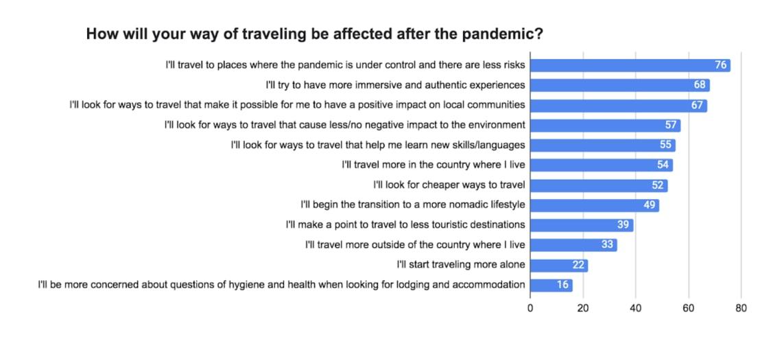 Pesquisa Anual Viagens Worldpackers - resto do mundo - impacto pandemia