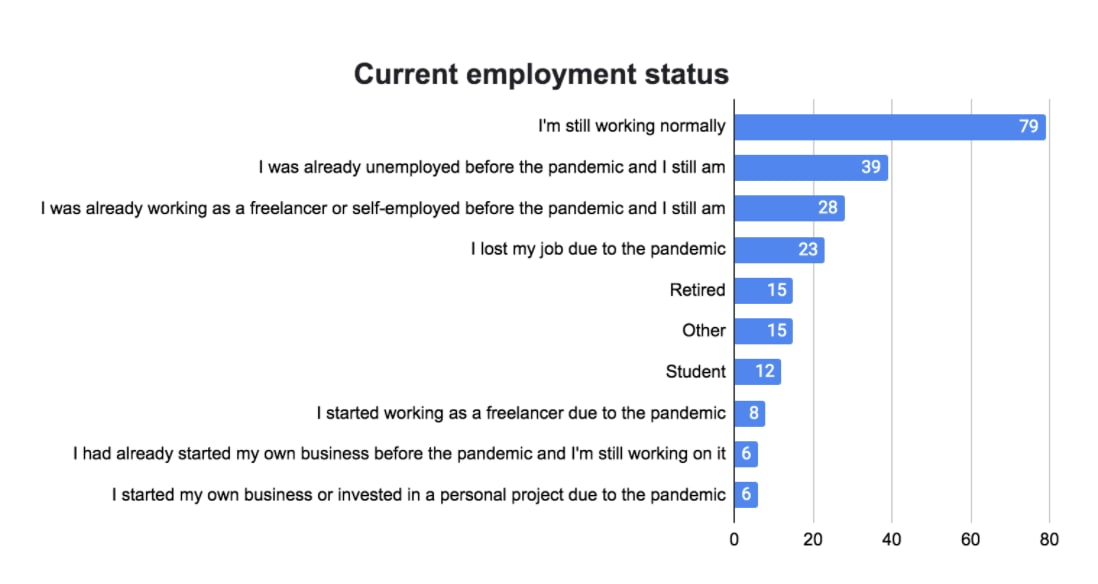 Worldpackers annual survey post-pandemic - employment status
