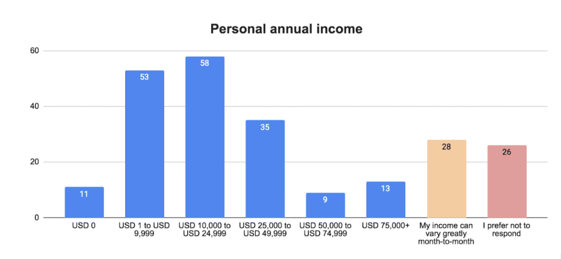 Worldpackers annual survey post-pandemic - personal income