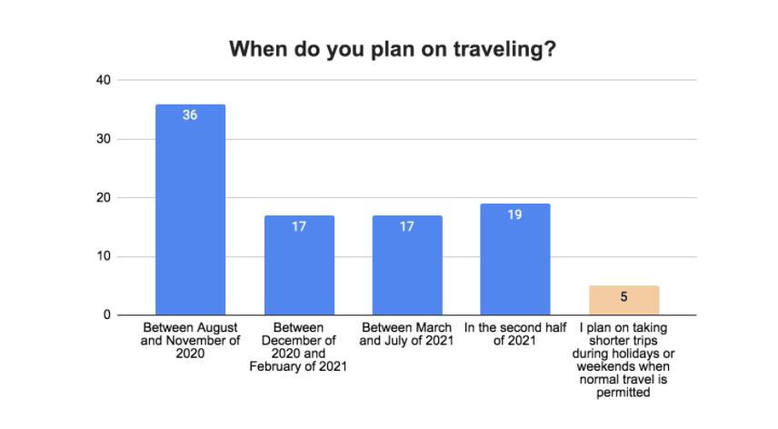 Pesquisa Anual Viagens Worldpackers - resto do mundo - datas de viagem