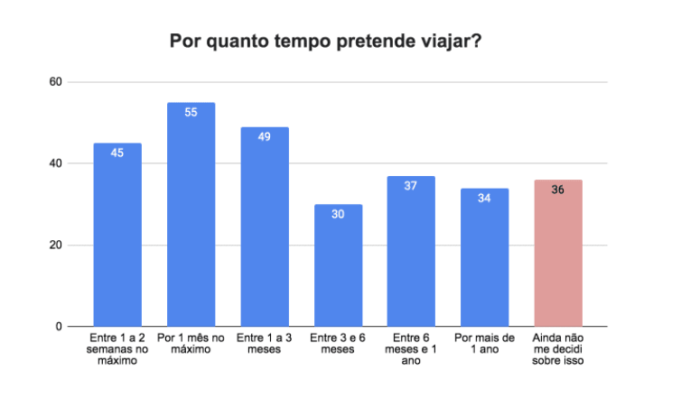 Worldpackers annual survey post-pandemic - Brazil - travel lenght