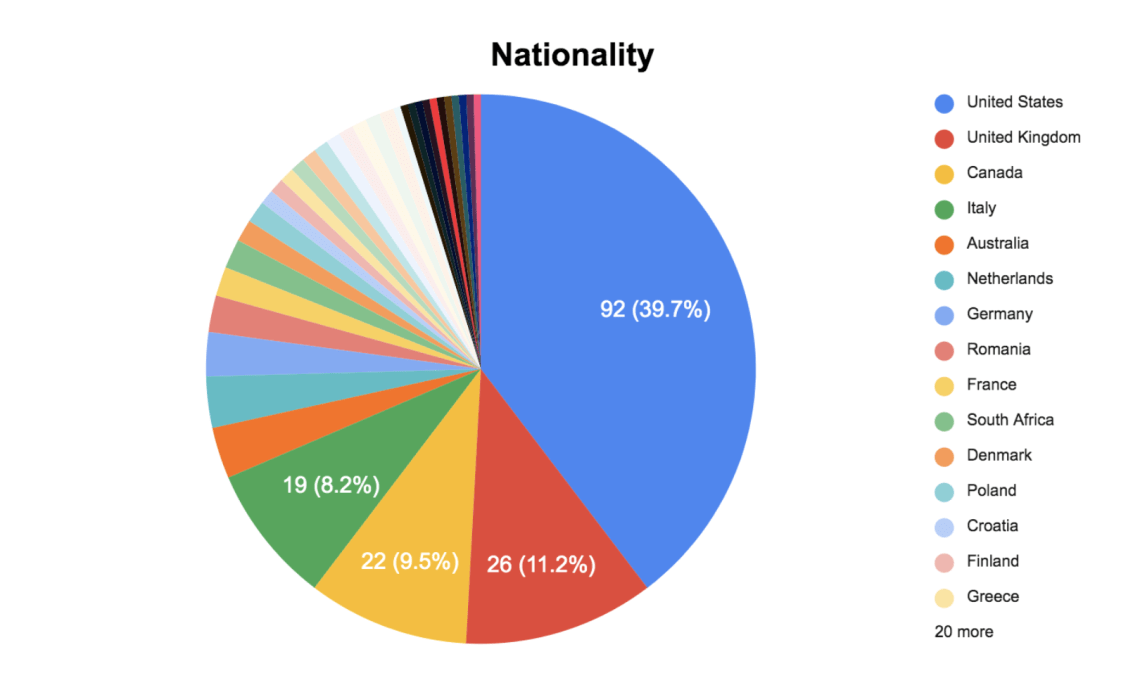 Worldpackers annual survey post-pandemic - nationality
