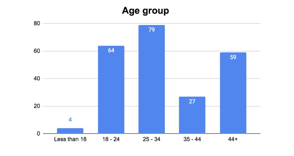 Encuesta Anual Worldpackers - World - Edad
