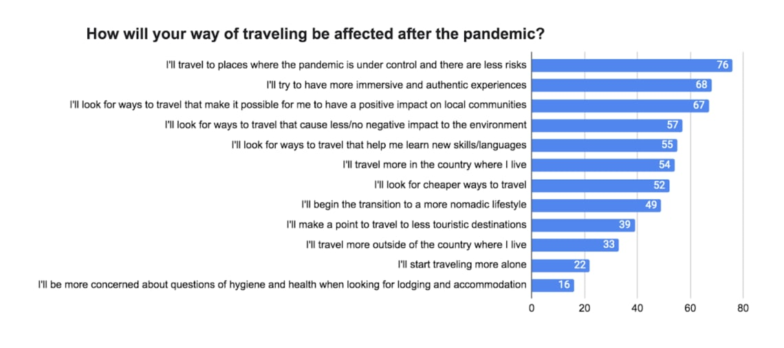 Worldpackers annual survey post-pandemic effects