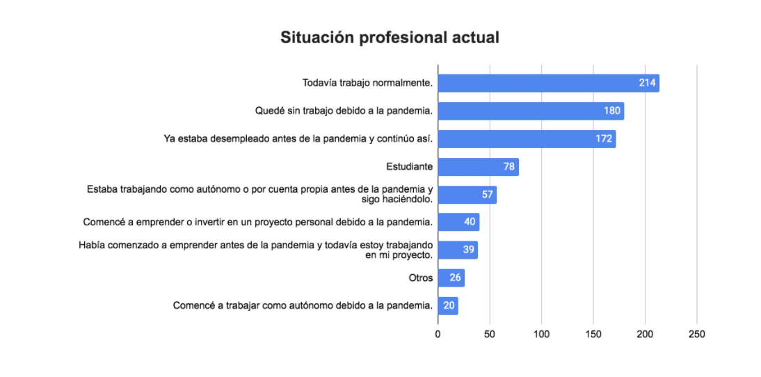 Worldpackers annual survey post-pandemic - Latin America - employment status