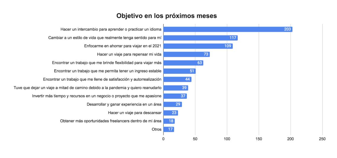 Pesquisa Anual Viagens Worldpackers - hispanofônicos - objetivos 2020