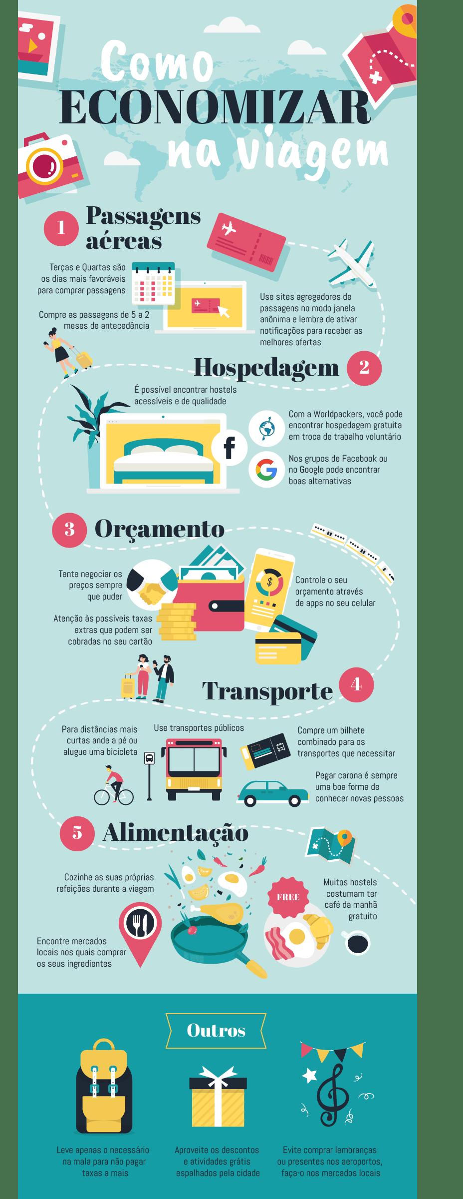 Infográfico com principais gastos de viagem