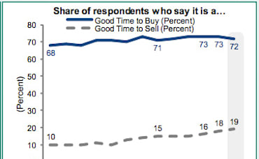 Survey Says… Good Time to Buy or Sell Your Home in Maplewood, NJ and Surrounding Towns