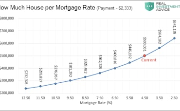 Interest Rates and Your Mortgage