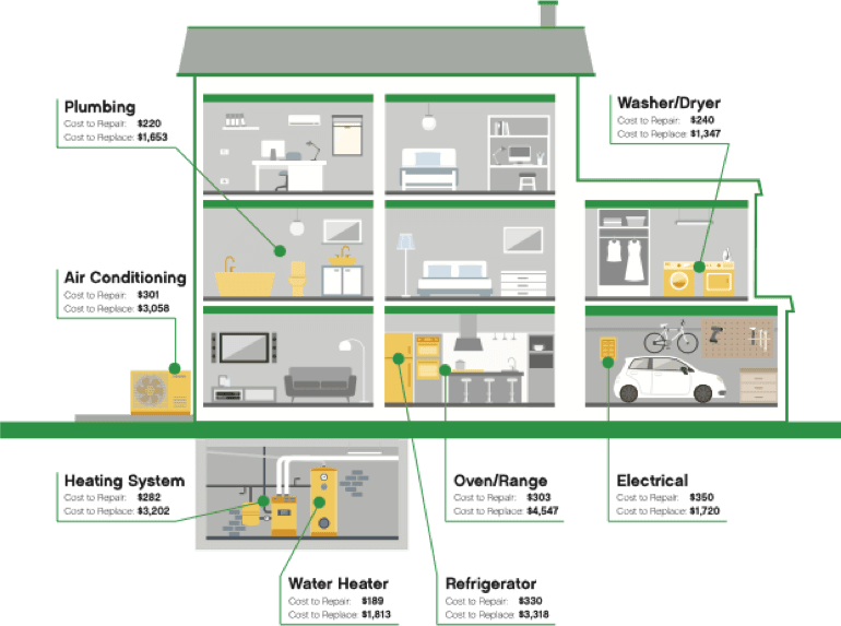 Typical Home Repair/Replacement Costs