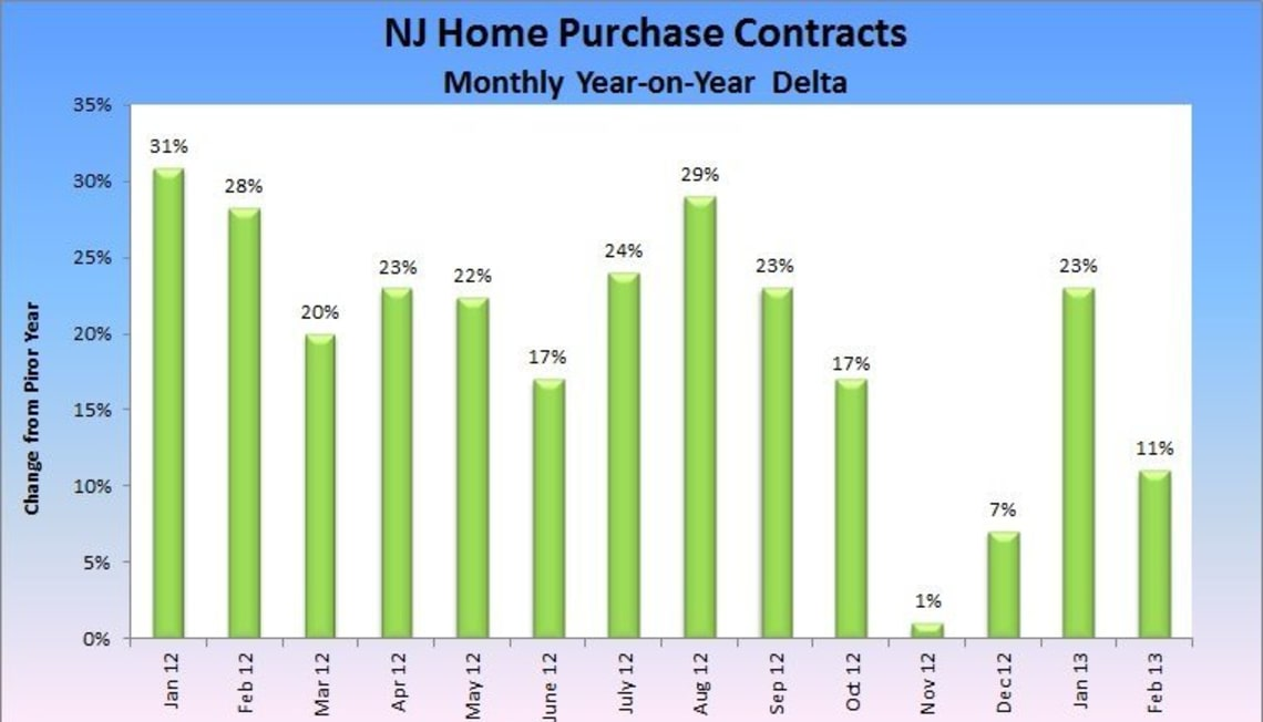 The Latest on the NJ Real Estate Market