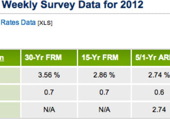 Lock in Your Mortgage Rate Today!