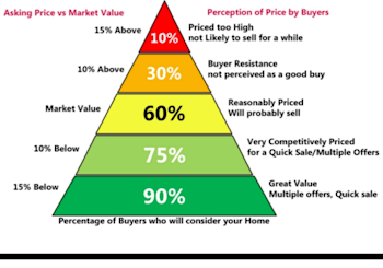 The Importance of Pricing Your Home Right