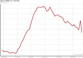 """The """"Normal"""" Real Estate Market"""