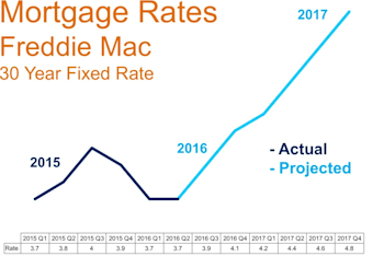 The Latest in Mortgage Interest Rate Trends