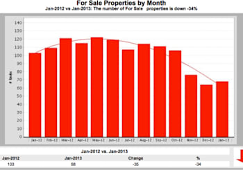 Scripps Ranch Listing Inventory (What inventory?)