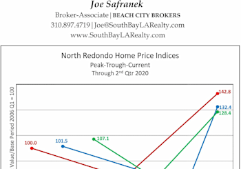 North Redondo Beach Home Price Index Results