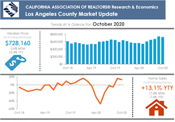 LA County Property Market Results For October
