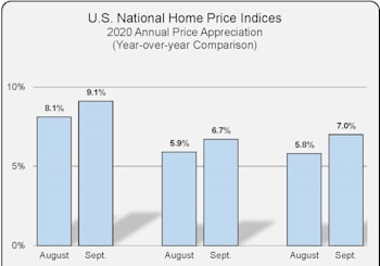 National Home Price Index Results For September