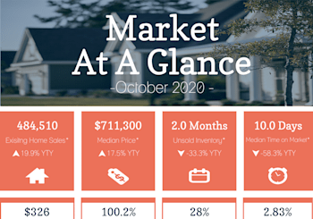 California Property Market Results For October