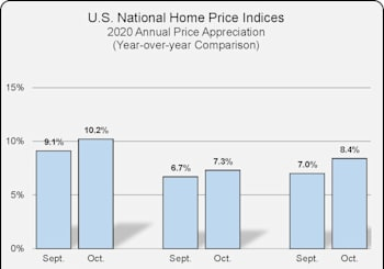 National Home Price Index Results For October