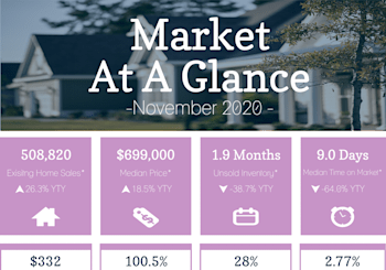 California Property Market Results For November
