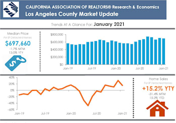 LA County Property Market Results For January