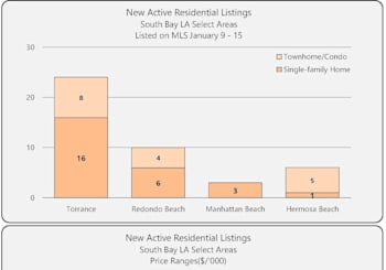 South Bay Residential New Active Listings