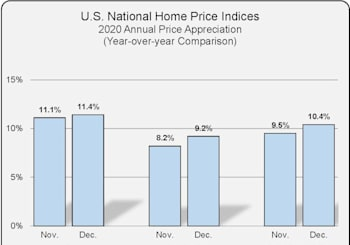 National Home Price Index Results For December