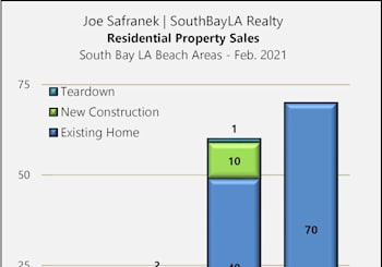 South Bay Residential Property Results For February