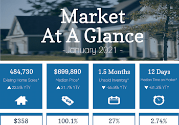 California Property Market Results For January