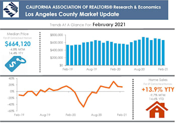 LA County Property Market Results For February